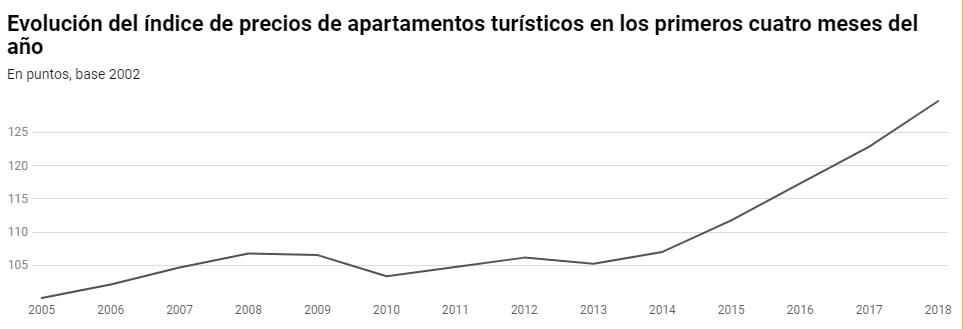 evolucion precio de apartamentos turísticos